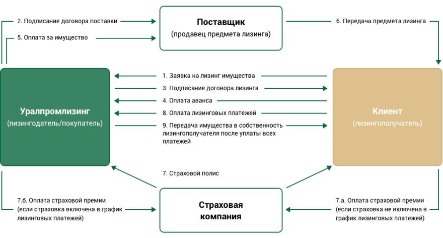 Порядок и схема работы